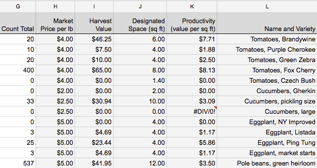 2015 Harvest Data Screenshot 3